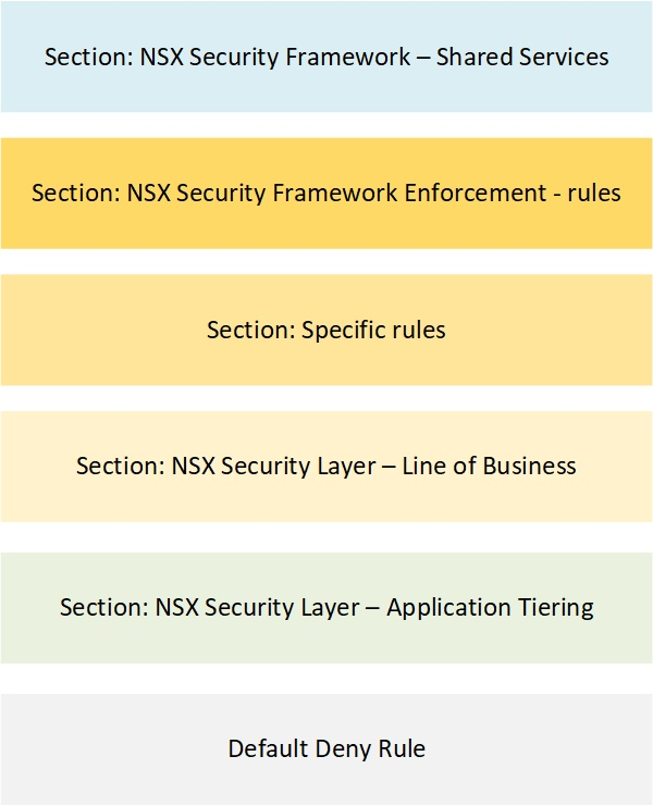 NSX Security Framework - rulebase